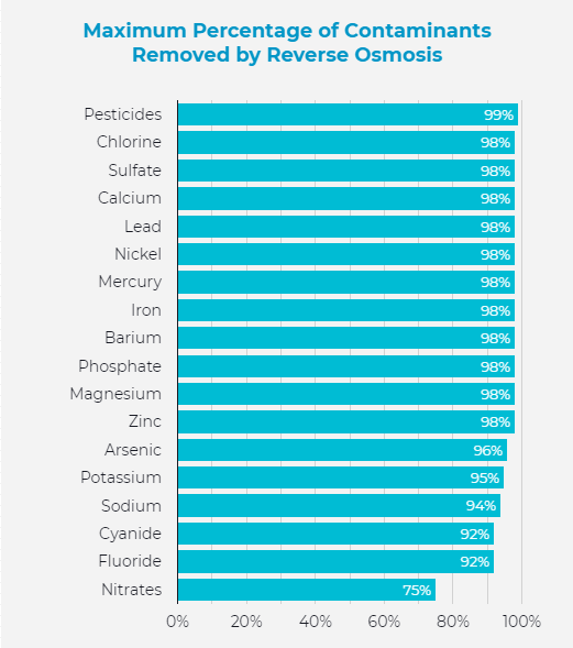 maximum-percentage-of-contaminants-removed-by-reverse-osmosis-system