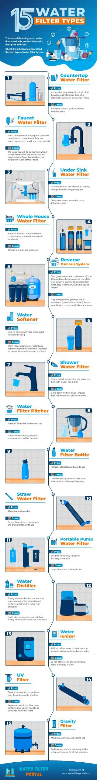 water-filter-types-infographic